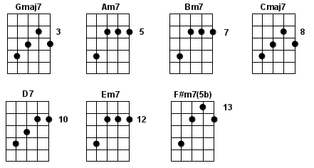 all-g-diatonic-chord-shapes