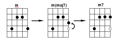 first-inversion-minor-to-7-principle