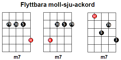 summary-m7-movable-chords