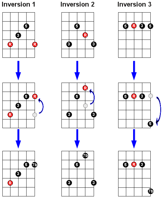 thre-invers-seven-chords-creation